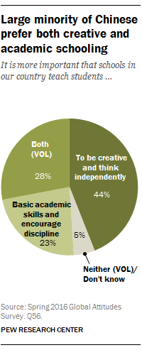 Large minority of Chinese prefer both creative and academic schooling