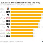 chartoftheday_11095_emmys_2017_snl_and_westworld_lead_the_way_n