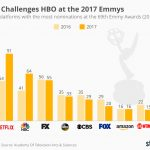 chartoftheday_5282_emmy_nominations_2016_n