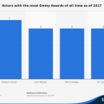 statistic_id726552_most-successful-emmys-actors-2017