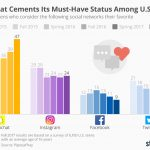chartoftheday_4823_teenagers_favorite_social_networks_n